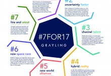 7 Communications Trends for 2017