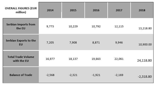 Serbia Eu trade overall figures