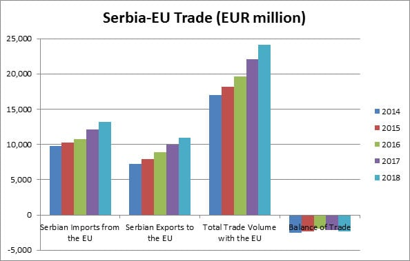 Serbia EU trade