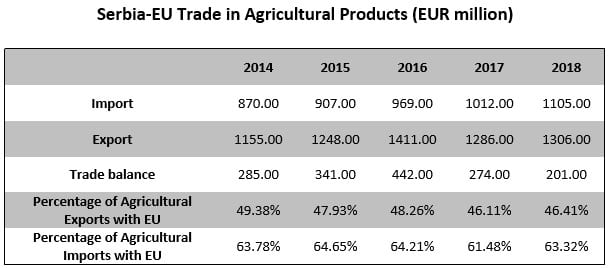 Serbia Eu trade in agricultural products
