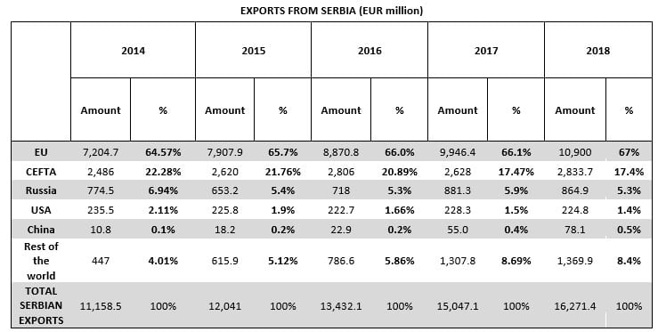 exports from serbia