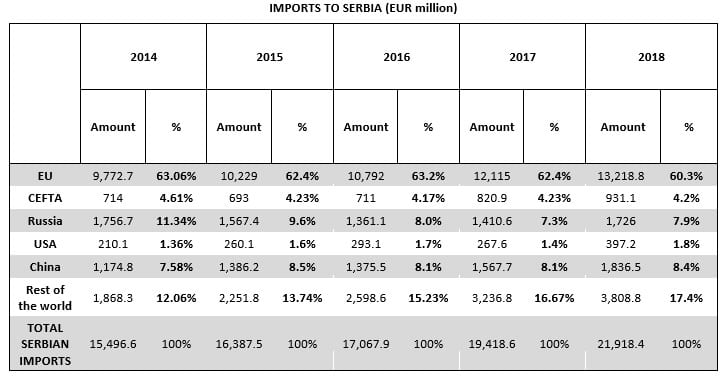 Imports to Serbia