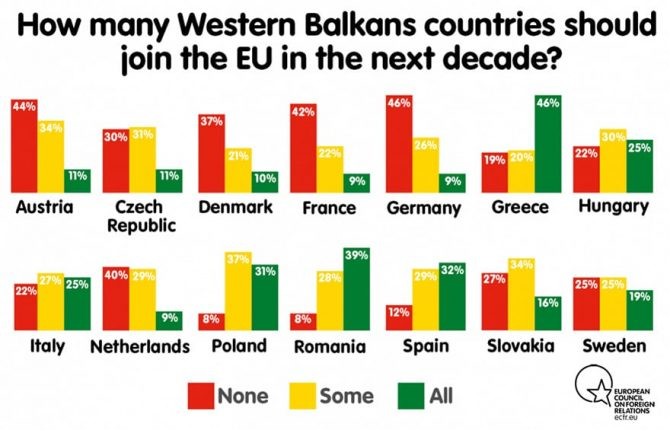 How many Western Balkans countries should join the EU in the next decade
