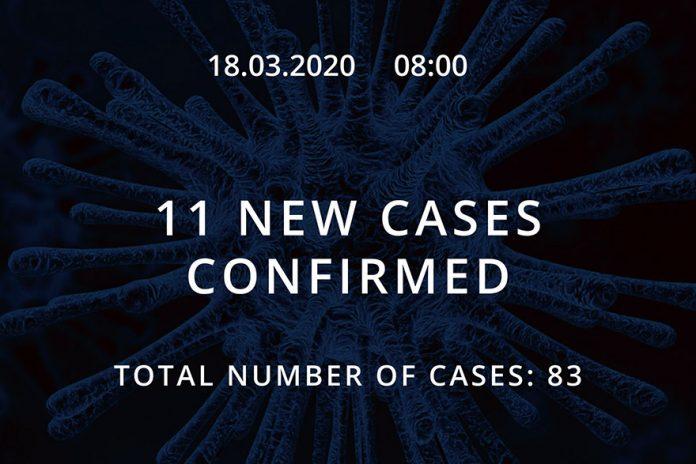 Serbia reaches 83 cases of coronavirus