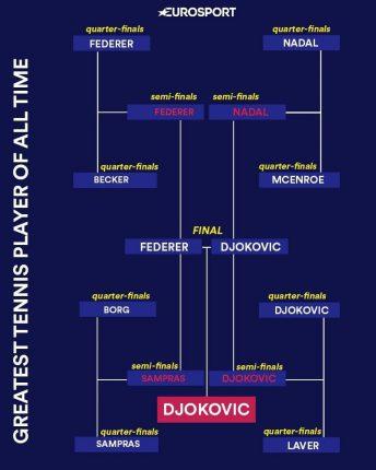 Djokovic Crushes Federer, Voted Greatest Men's Champion Ever