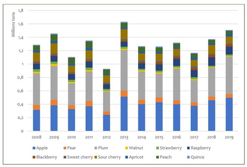 Fruit production in Serbia 2008 -2019