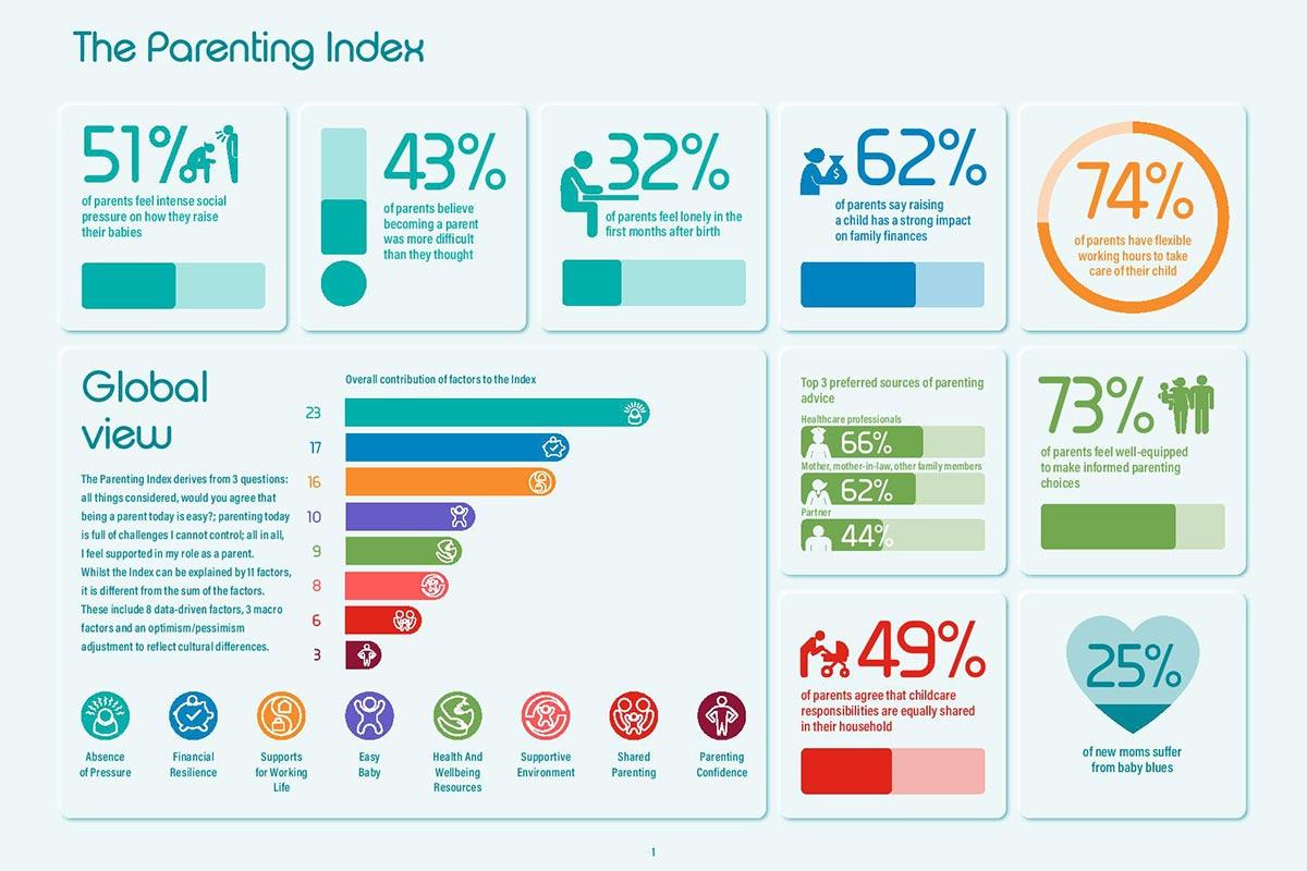 Nestle Parenting Index